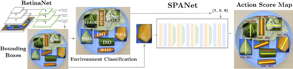 Figure 2 for Robot-Assisted Feeding: Generalizing Skewering Strategies across Food Items on a Realistic Plate