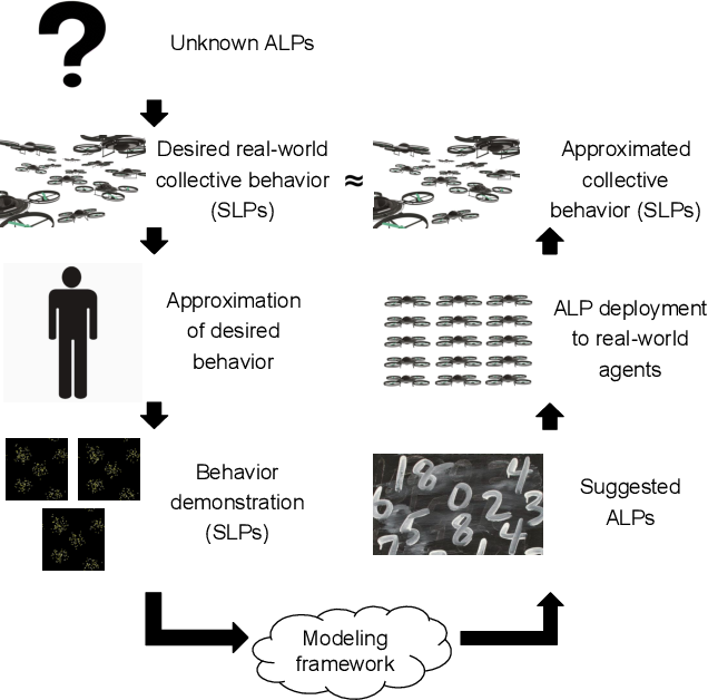 Figure 2 for Using Neural Networks for Programming by Demonstration