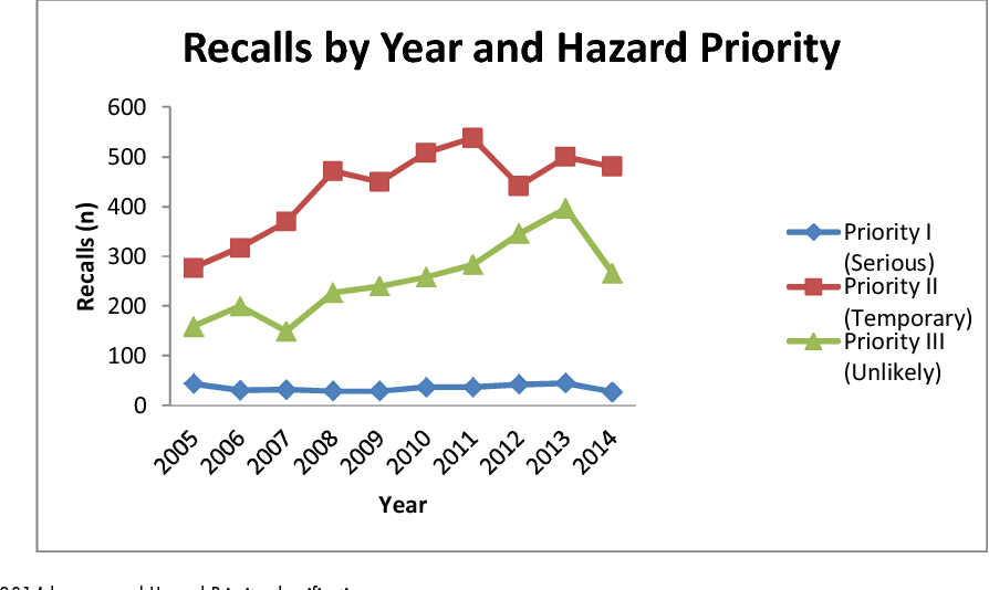 Figure 1 from MEDICAL DEVICE RECALLS IN CANADA FROM 2005 TO
