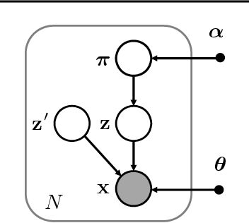 Figure 1 for Latent Dirichlet Allocation in Generative Adversarial Networks