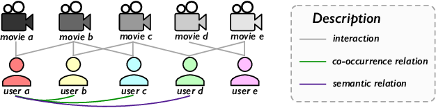 Figure 1 for Hyperbolic Neural Collaborative Recommender