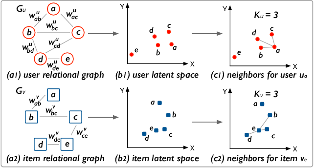 Figure 3 for Hyperbolic Neural Collaborative Recommender