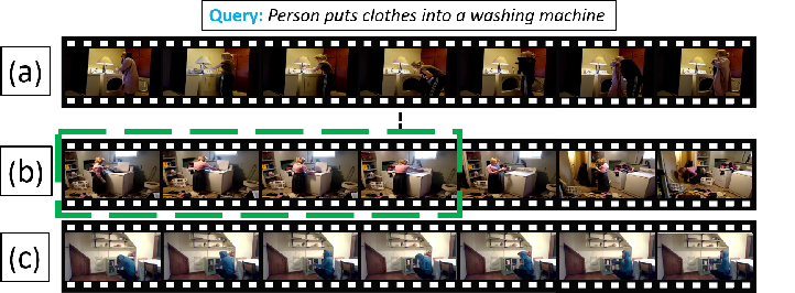 Figure 1 for Text-based Localization of Moments in a Video Corpus