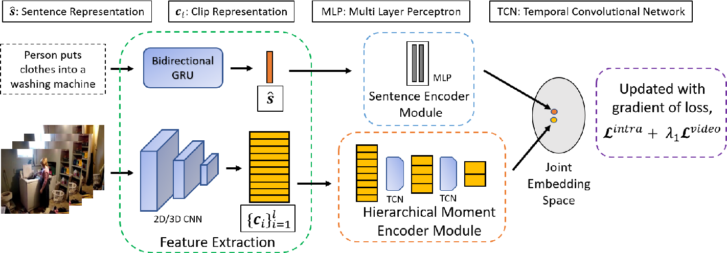 Figure 2 for Text-based Localization of Moments in a Video Corpus