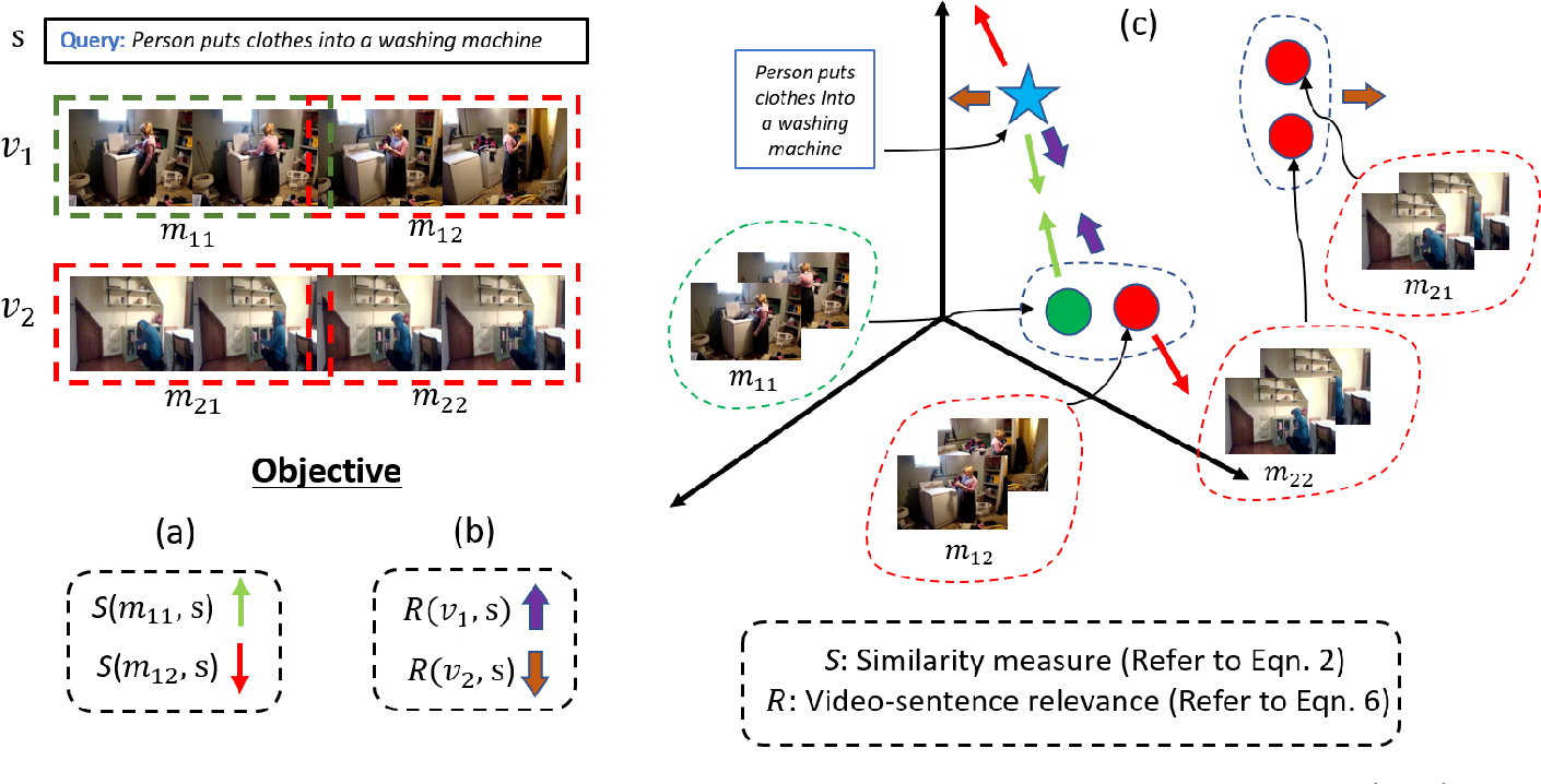Figure 3 for Text-based Localization of Moments in a Video Corpus
