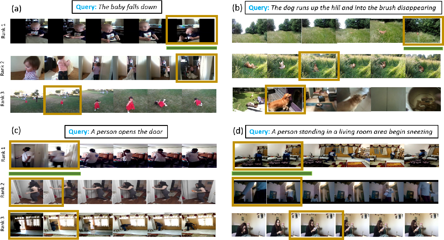 Figure 4 for Text-based Localization of Moments in a Video Corpus