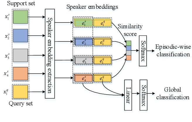 Figure 2 for Improved Meta-learning training for Speaker Verification