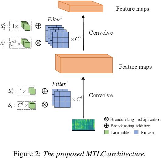 Figure 3 for Improved Meta-learning training for Speaker Verification