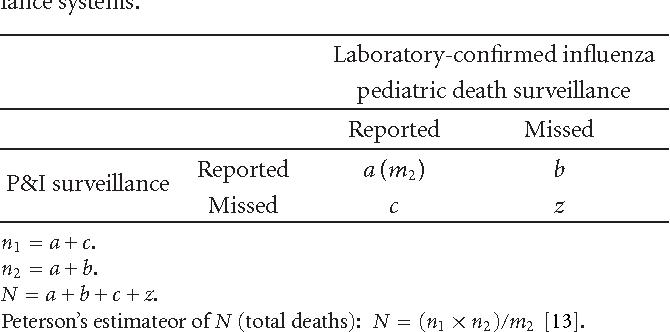 Pediatric Influenza-Associated Deaths in New York State: Death ...