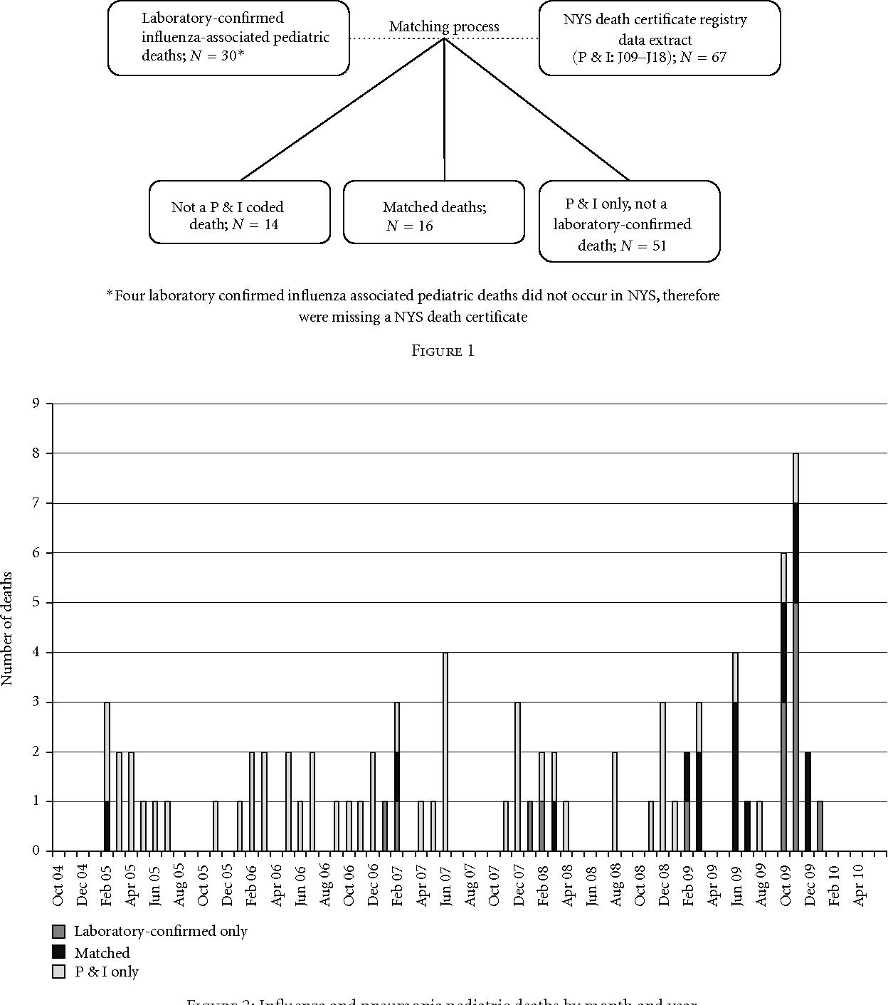 Pediatric Influenza Associated Deaths In New York State Death