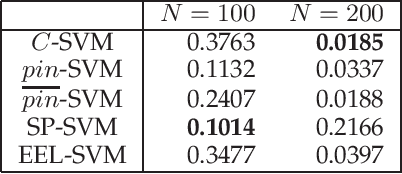 Figure 1 for Robust Classification via Support Vector Machines