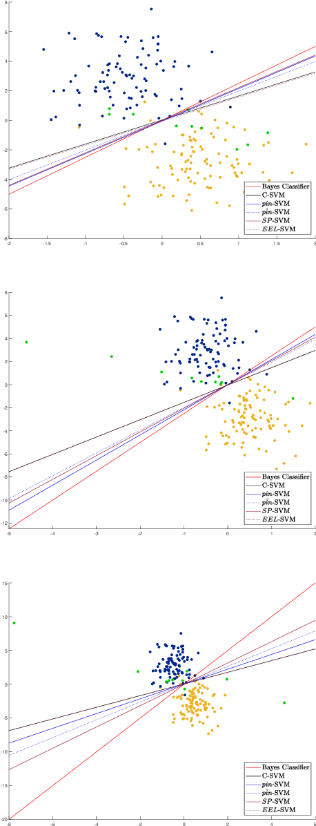 Figure 2 for Robust Classification via Support Vector Machines