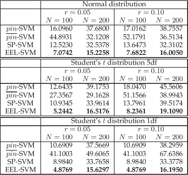 Figure 4 for Robust Classification via Support Vector Machines