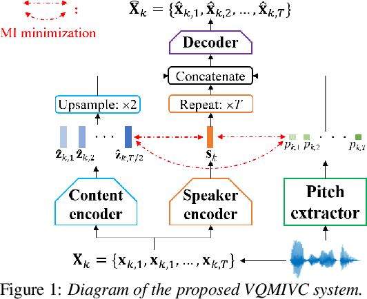 Figure 1 for VQMIVC: Vector Quantization and Mutual Information-Based Unsupervised Speech Representation Disentanglement for One-shot Voice Conversion