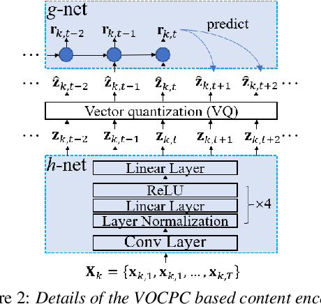 Figure 3 for VQMIVC: Vector Quantization and Mutual Information-Based Unsupervised Speech Representation Disentanglement for One-shot Voice Conversion