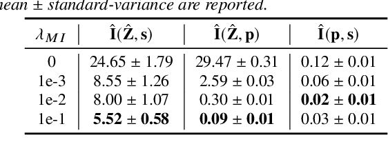 Figure 2 for VQMIVC: Vector Quantization and Mutual Information-Based Unsupervised Speech Representation Disentanglement for One-shot Voice Conversion
