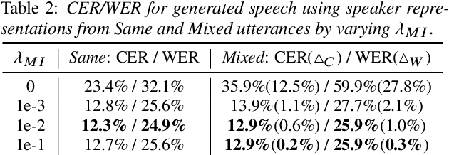 Figure 4 for VQMIVC: Vector Quantization and Mutual Information-Based Unsupervised Speech Representation Disentanglement for One-shot Voice Conversion