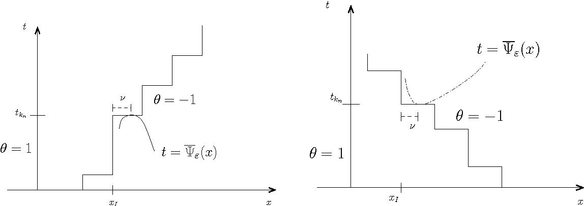 Figure 2: Test function from below