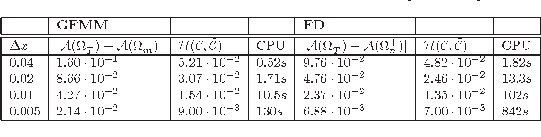 Table 2: Area and Hausdorff distances: GFMM-case 2 versus Finite Difference (FD) for Test 1 with time dependent speed
