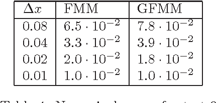 Table 4: Numerical errors for test 3