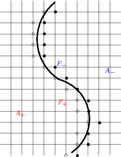 Figure 1: The narrow bands F+ and F−.