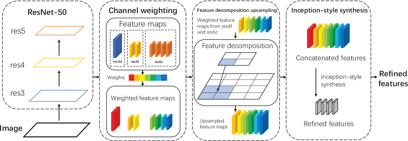 Figure 1 for Detecting Heads using Feature Refine Net and Cascaded Multi-Scale Architecture