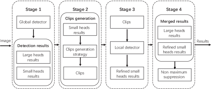 Figure 3 for Detecting Heads using Feature Refine Net and Cascaded Multi-Scale Architecture