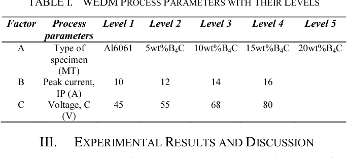 Table I from Effect of the B4C reinforcement ratio on surface