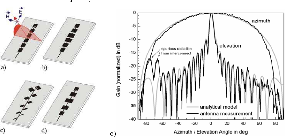 Figure 3-2 from 15 Planar Antenna Technology for mm-Wave Automotive