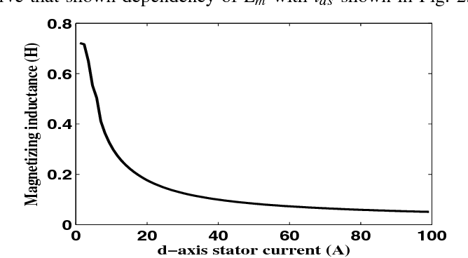 Fig. 2. Magnetizing inductance (Lm) vs d-axis stator current(ids)