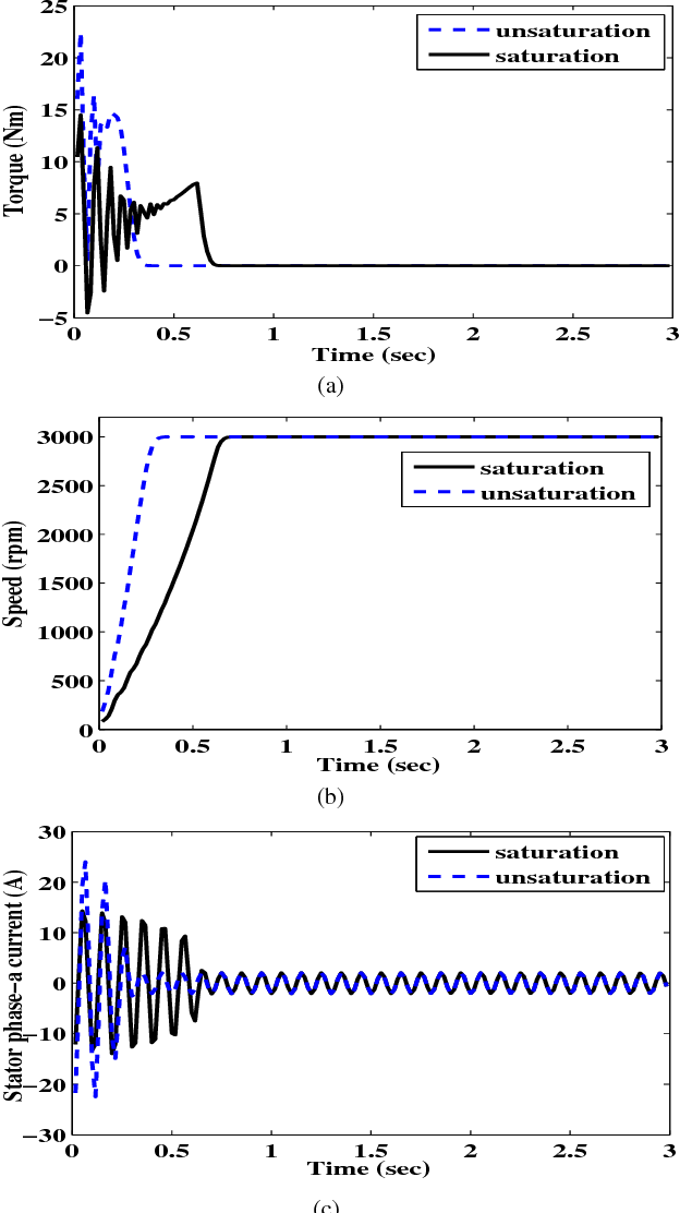 Fig. 3. Observation with and without saturation at no-load (a) Electromagnetic torque (b) Speed of the motor (c) Stator phase-a current.