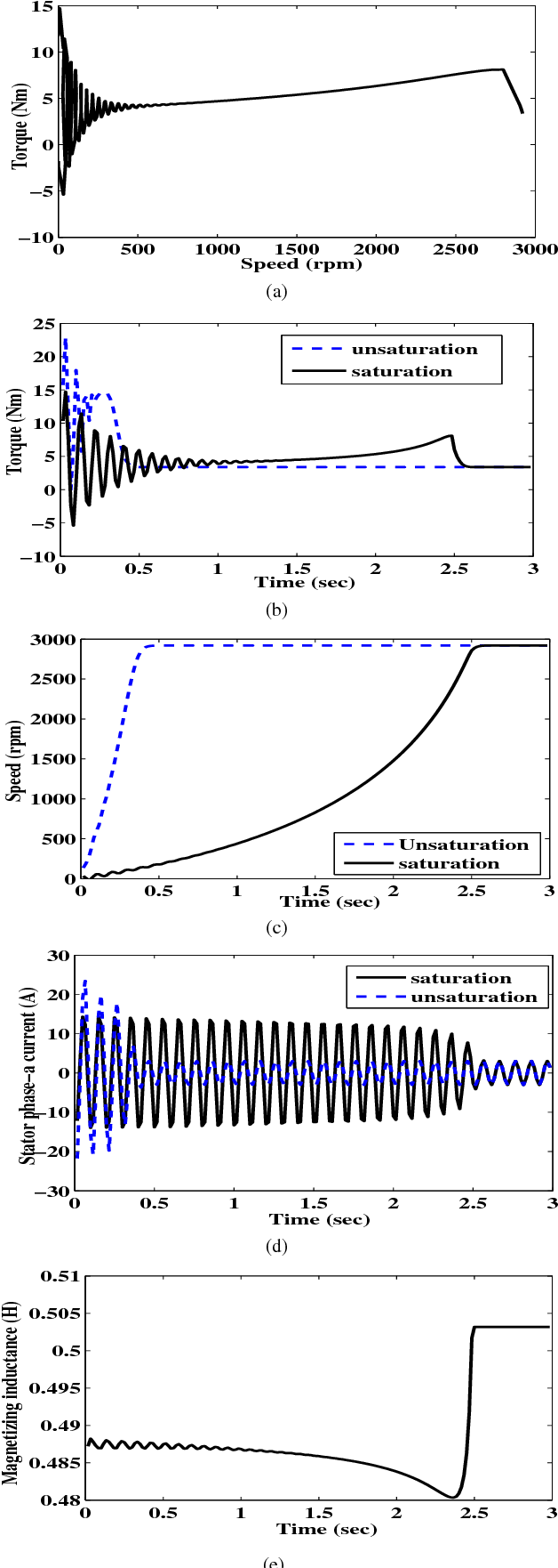 Fig. 4. Observation with and without saturation at on-load (a) Torque speed characteristics (b) Electromagnetic torque (c) Speed of the motor (d) Stator phase-a current (e) Variation of magnetizing inductance.