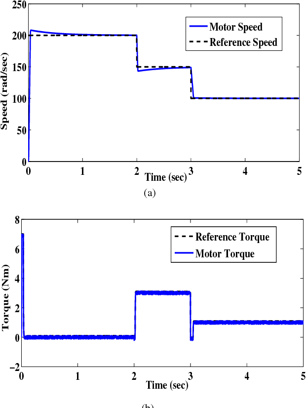Fig. 5. Observation under DTC scheme for conventional machine model (unsaturation) (a) Speed of the motor (b) Electromagnetic torque.
