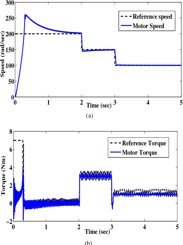 Fig. 6. Observation under DTC scheme for the improved model with saturation (a) Speed of the motor (b) Electromagnetic torque.