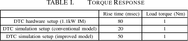 TABLE I. TORQUE RESPONSE