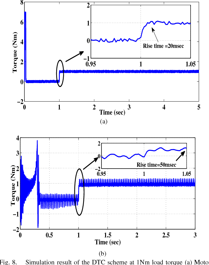 Fig. 8. Simulation result of the DTC scheme at 1Nm load torque (a) Motor torque for conventional machine model (unsaturation) (b) Motor torque for improved model (saturation).