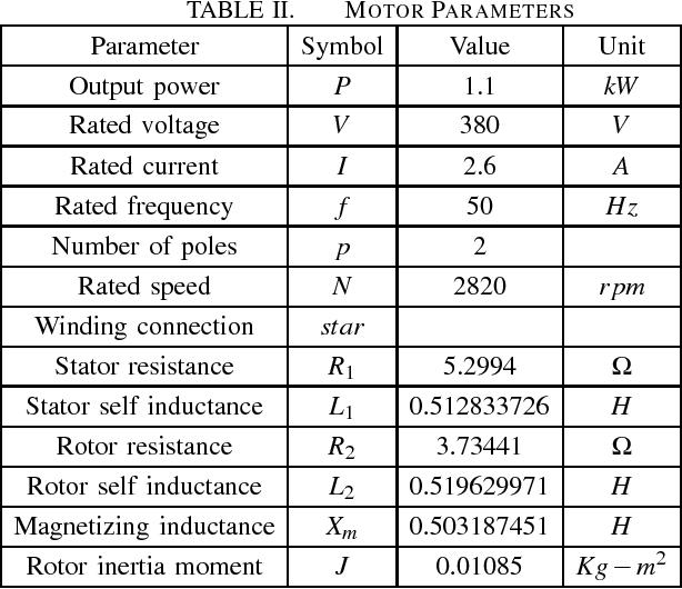 TABLE II. MOTOR PARAMETERS