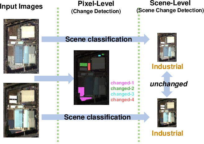 Figure 1 for Multi-Temporal Scene Classification and Scene Change Detection with Correlation based Fusion