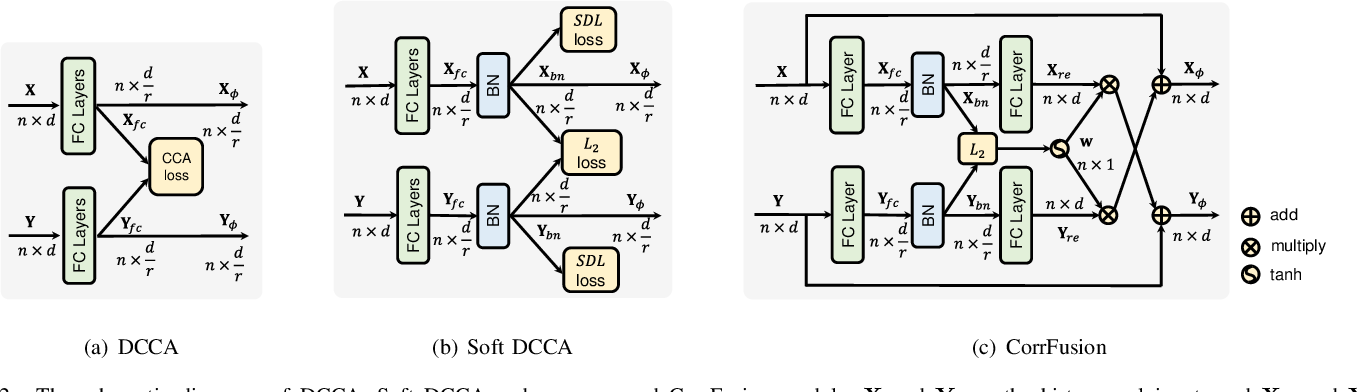 Figure 2 for Multi-Temporal Scene Classification and Scene Change Detection with Correlation based Fusion