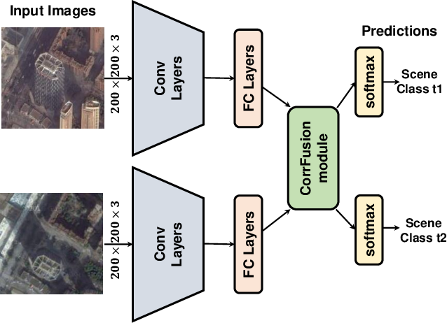 Figure 3 for Multi-Temporal Scene Classification and Scene Change Detection with Correlation based Fusion