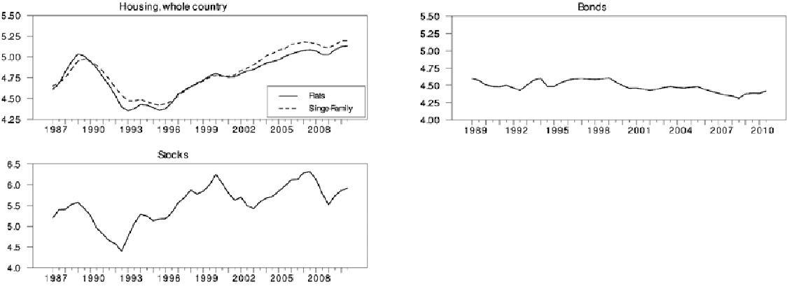 PDF] Momentum and mean reversion in regional housing markets