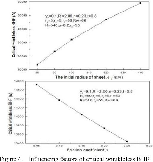 Figure 4. Influencing factors of critical wrinkleless BHF