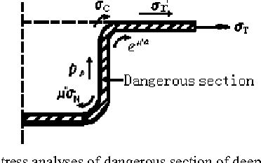 Figure 5. Stress analyses of dangerous section of deep drawing parts