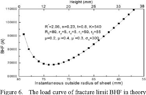 Figure 6. The load curve of fracture limit BHF in theory