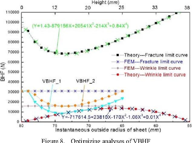 Figure 8. Optimizing analyses of VBHF