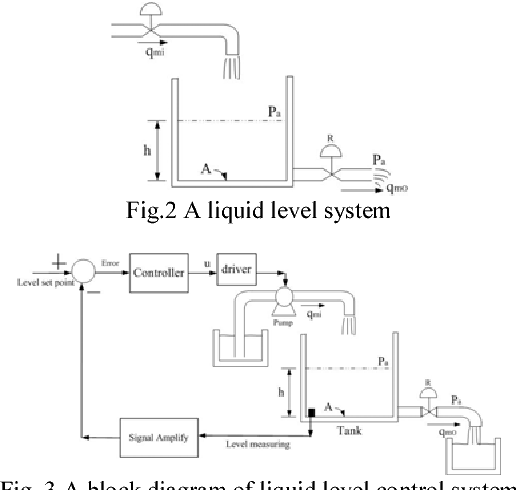 Design Of A Sliding Mode Controller For A Water Tank Liquid Level
