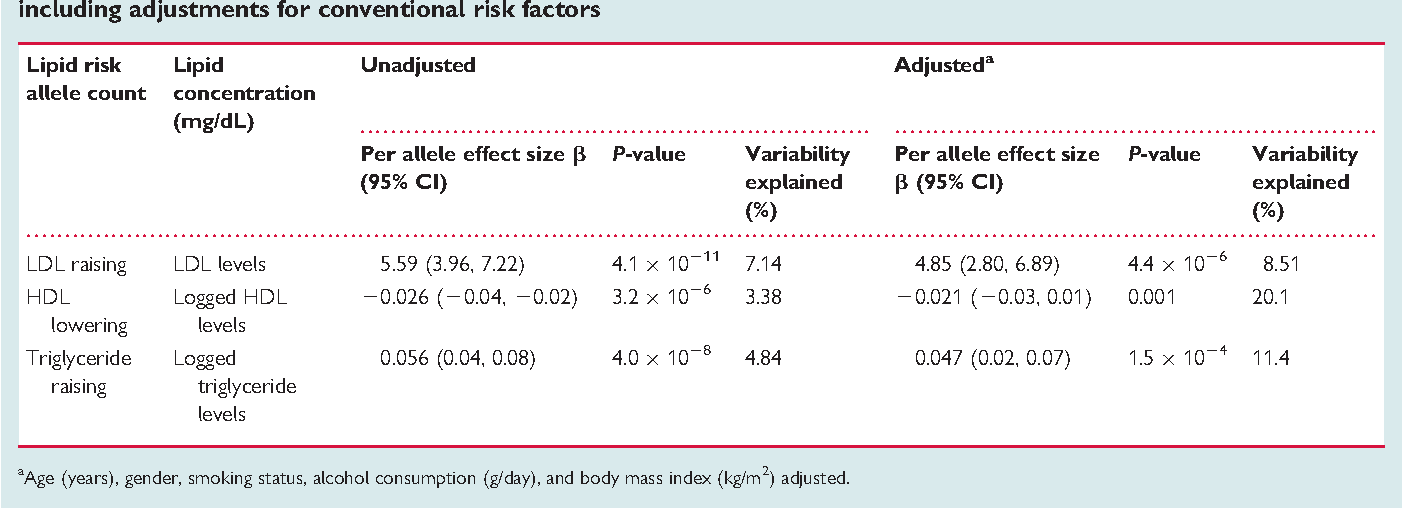 Table 3 Linear regression models for continuous lipid levels against increasing number of lipid-altering risk alleles, including adjustments for conventional risk factors