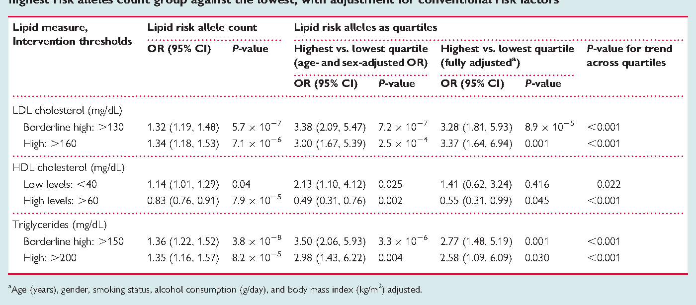 Table 4 Logistic regression odds ratios for lipid levels crossing the therapeutic intervention threshold, comparing highest risk alleles count group against the lowest, with adjustment for conventional risk factors