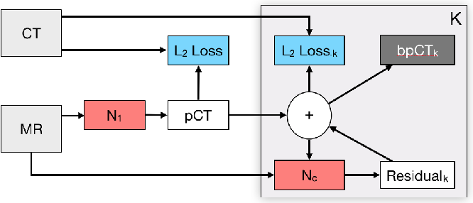 Figure 1 for Deep Boosted Regression for MR to CT Synthesis