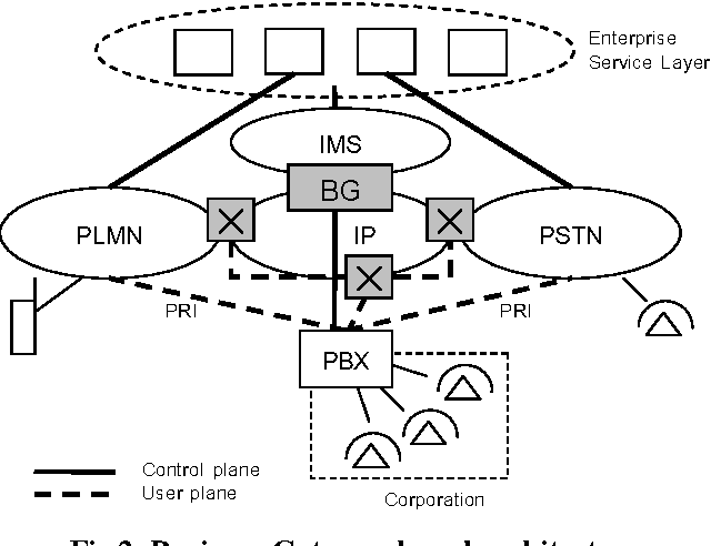Distributed Pbx Gateways To Enable The Hosted Enterprise Services